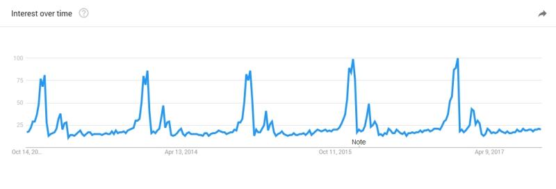 Statistici-google-trends-2017