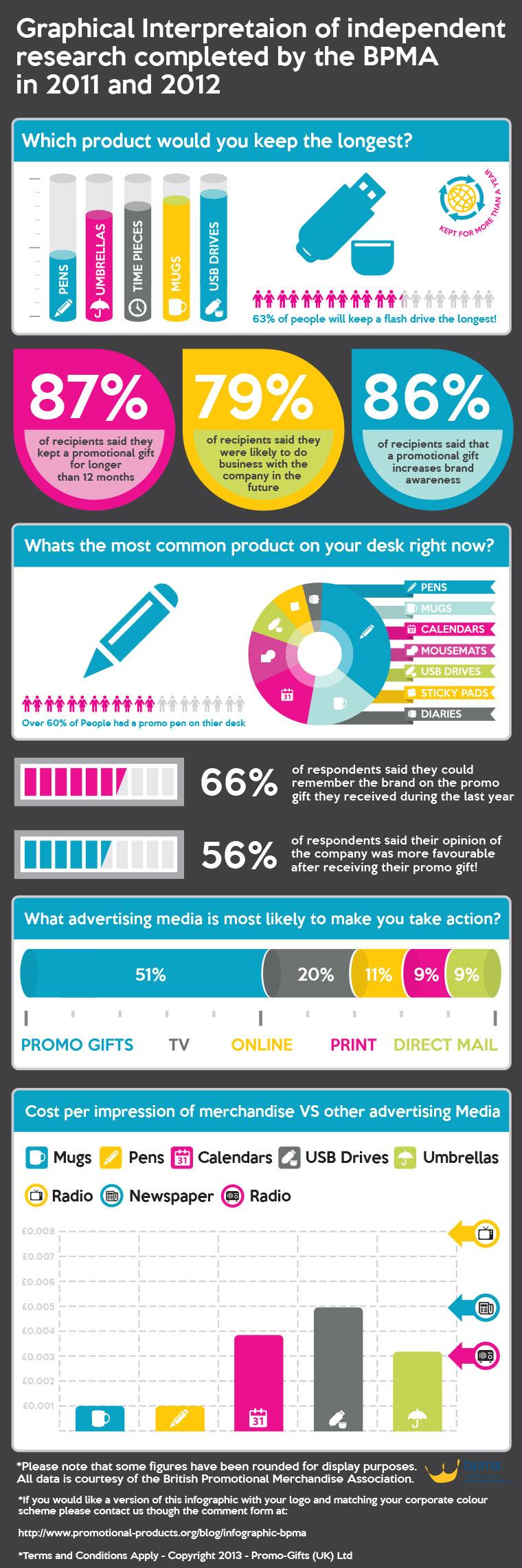Studiu-privind-eficacitatea-produselor-promotionale